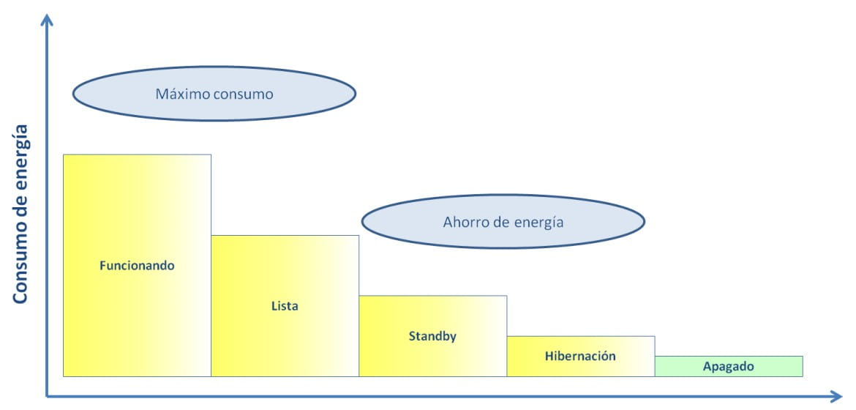 Gráfico de Modos de energia