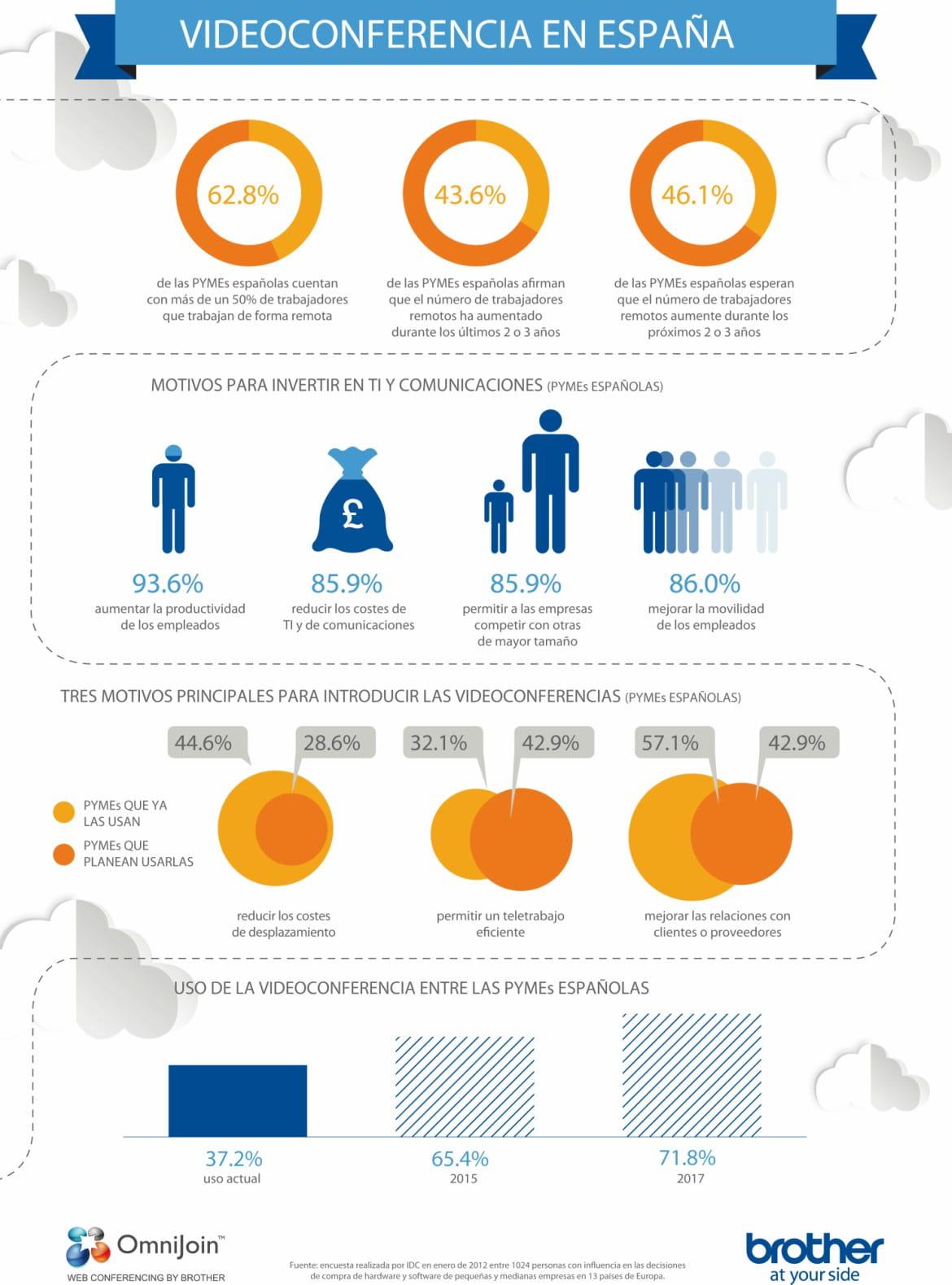 Los benenficios del uso de la videoconferencia pyme - infografia