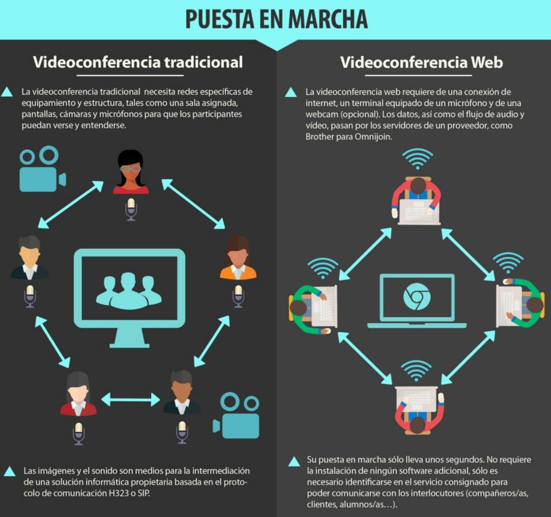 Videoconferencia tradiciona o web 1