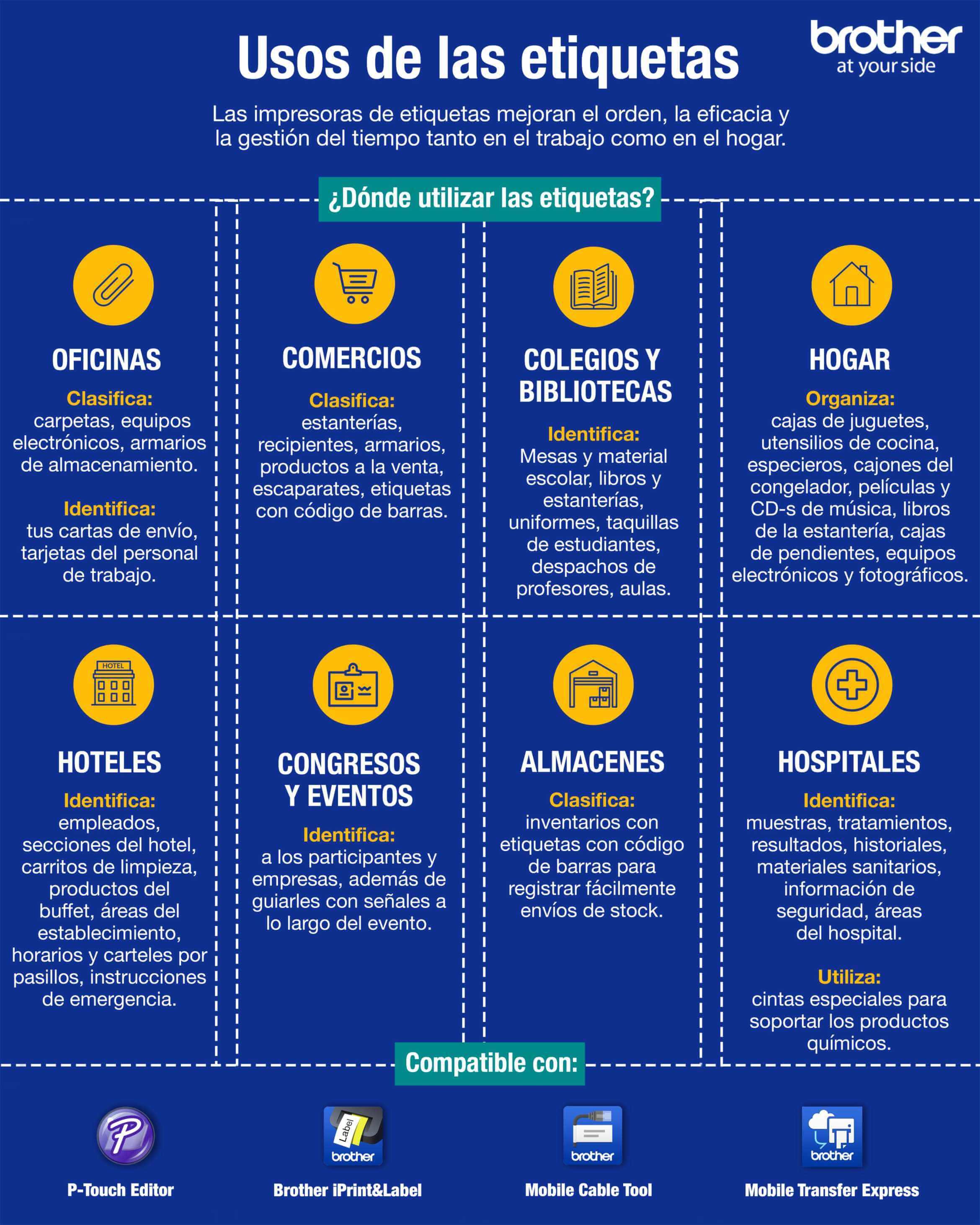 Uso de las etiquetas infografia