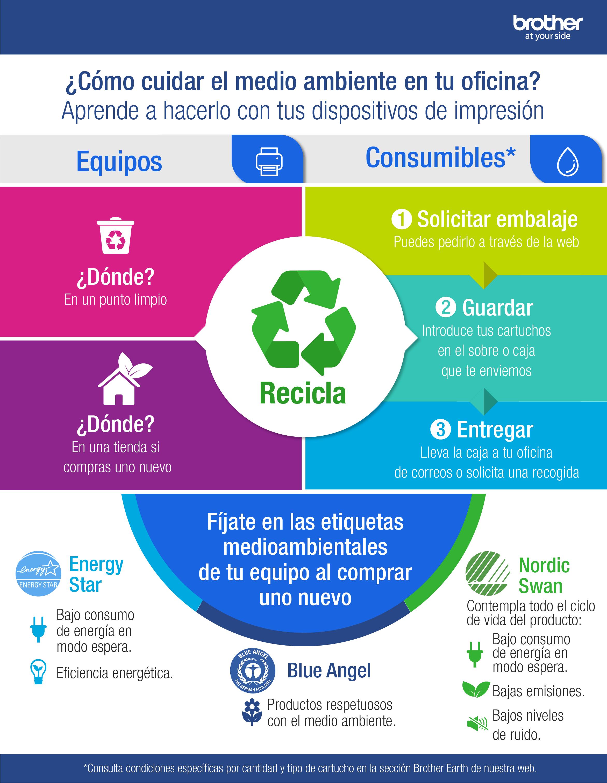 Infografía sobre Reciclaje de cartuchos y tóner